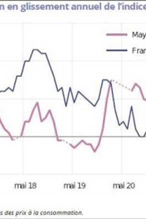 Consommation: En mai 2021, les prix augmentent de 0,4%